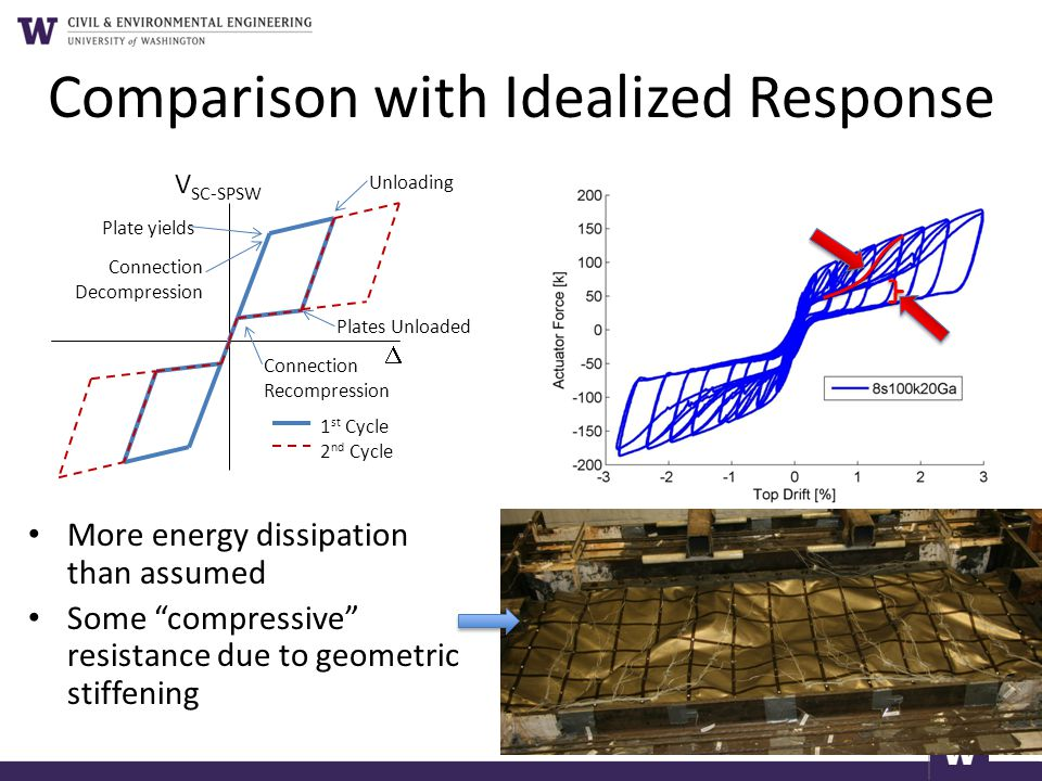 Comparison with Idealized Response