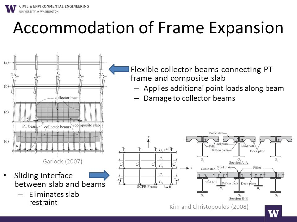 Accommodation of Frame Expansion
