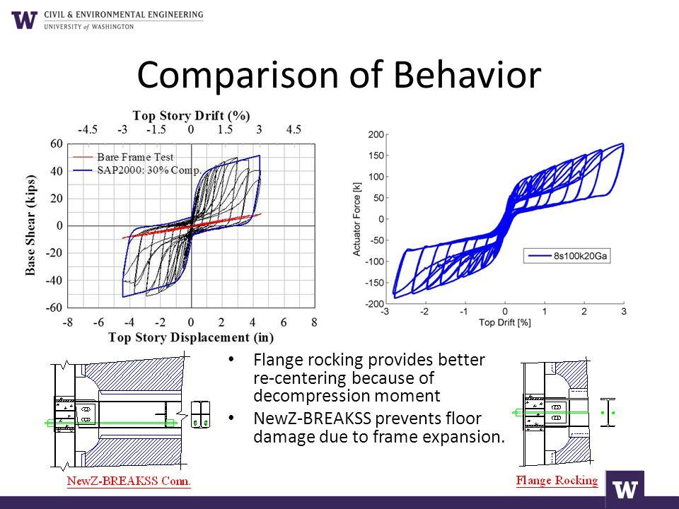 Comparison of Behavior