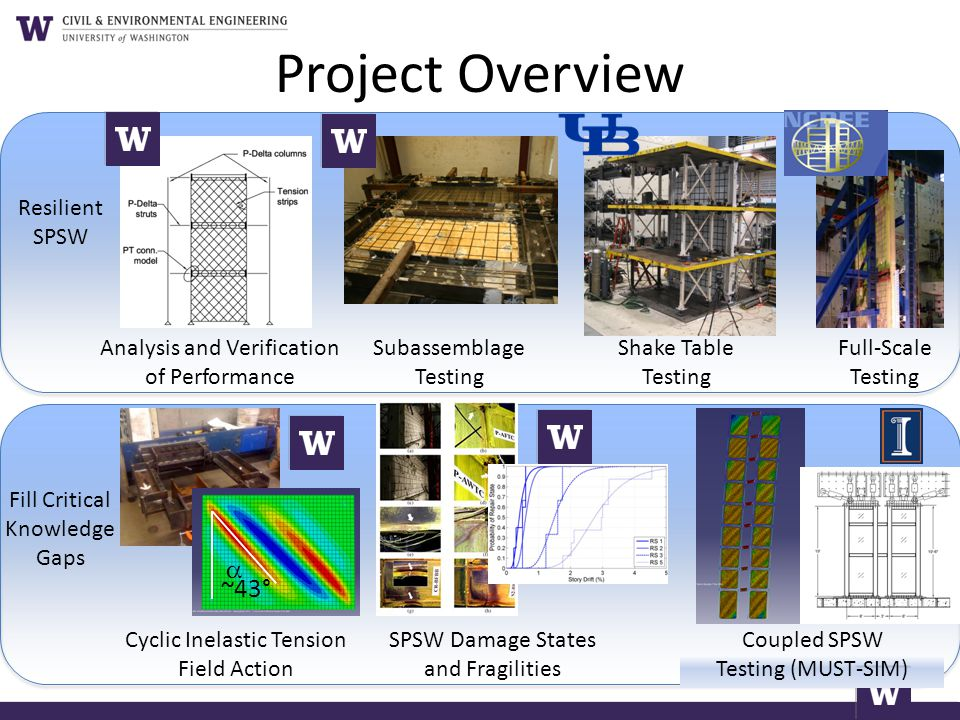 Project Overview a ~43° Resilient SPSW