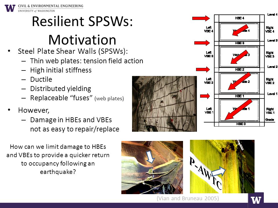 Resilient SPSWs: Motivation