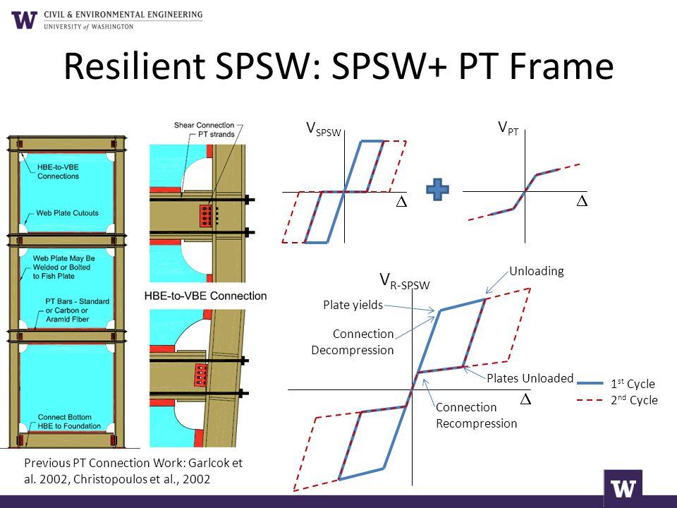 Resilient SPSW: SPSW+ PT Frame
