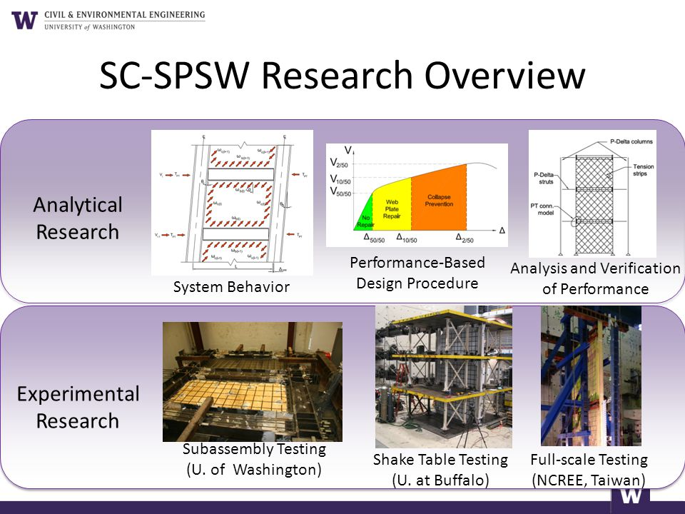 SC-SPSW Research Overview