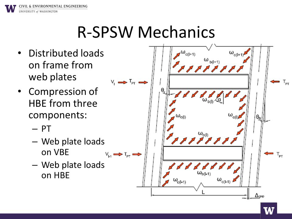 R-SPSW Mechanics Distributed loads on frame from web plates
