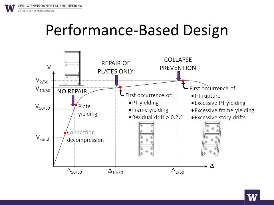 Performance-Based Design