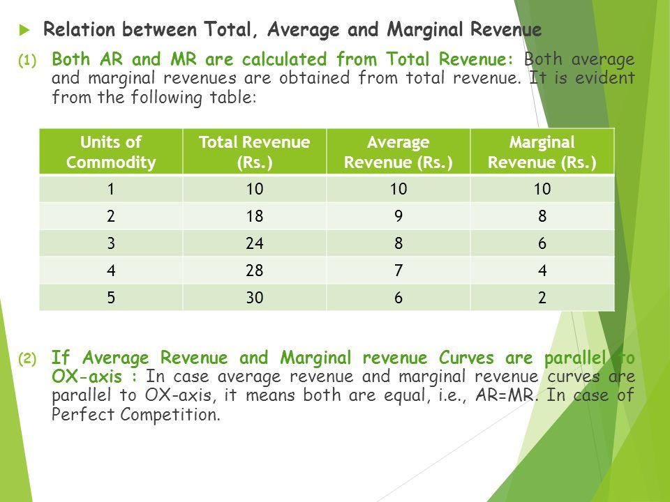 Relation between Total, Average and Marginal Revenue