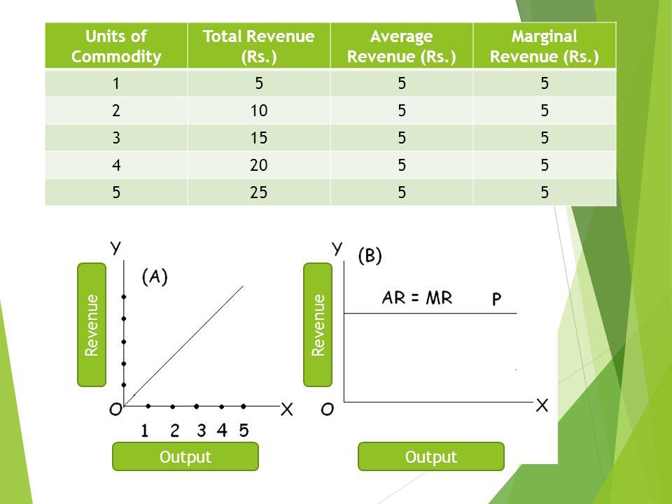 Units of Commodity Total Revenue (Rs.) Average Revenue (Rs.) Marginal Revenue (Rs.) 1. 5. 2. 10.