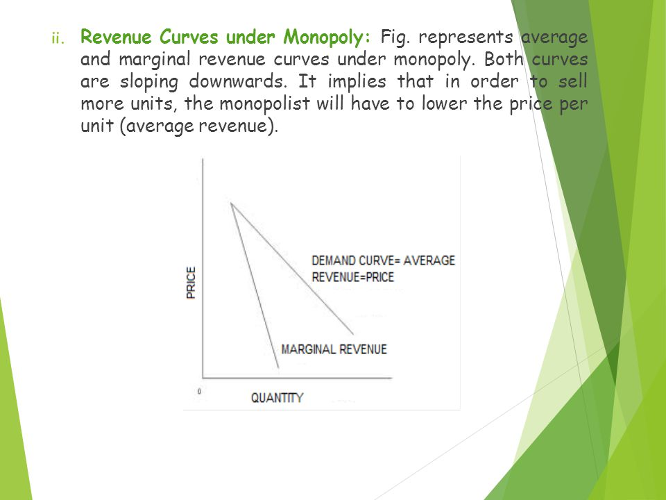 Revenue Curves under Monopoly: Fig