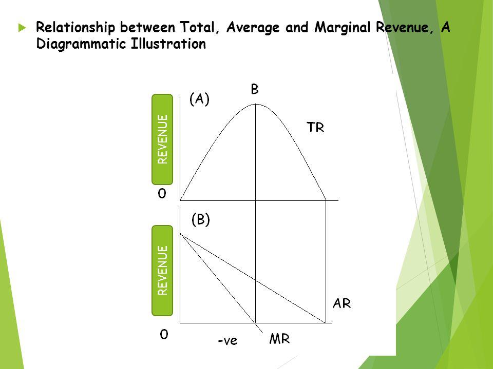 Relationship between Total, Average and Marginal Revenue, A Diagrammatic Illustration