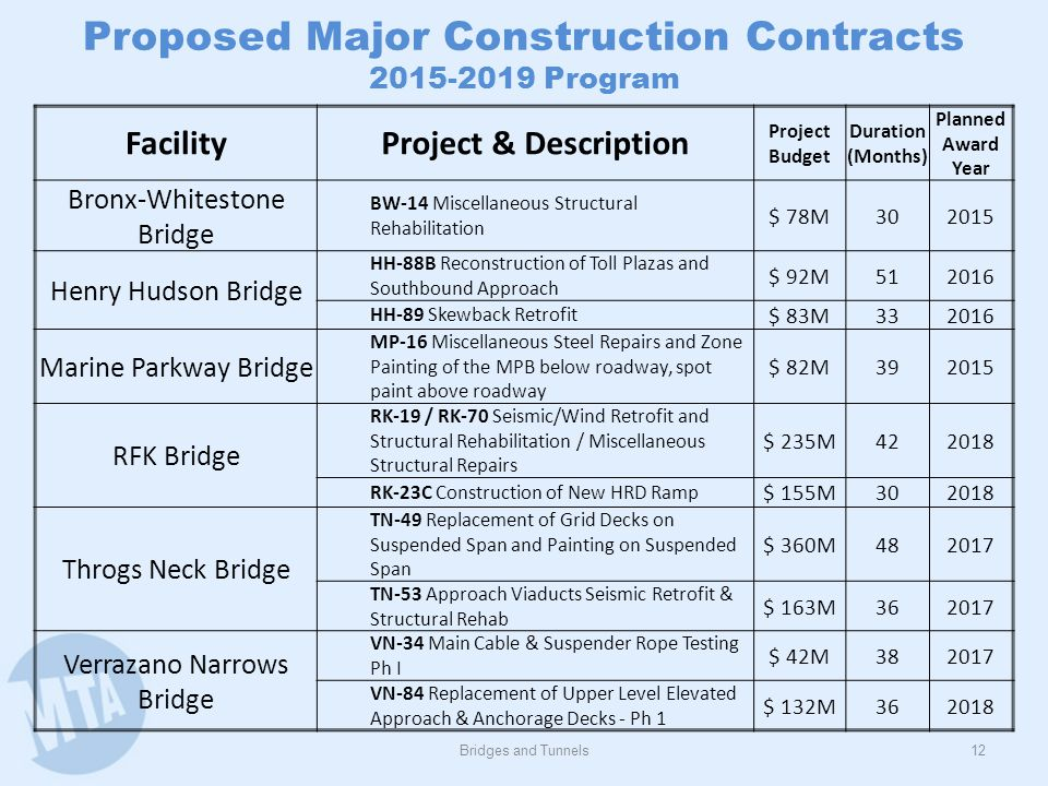 Proposed Major Operating Projects
