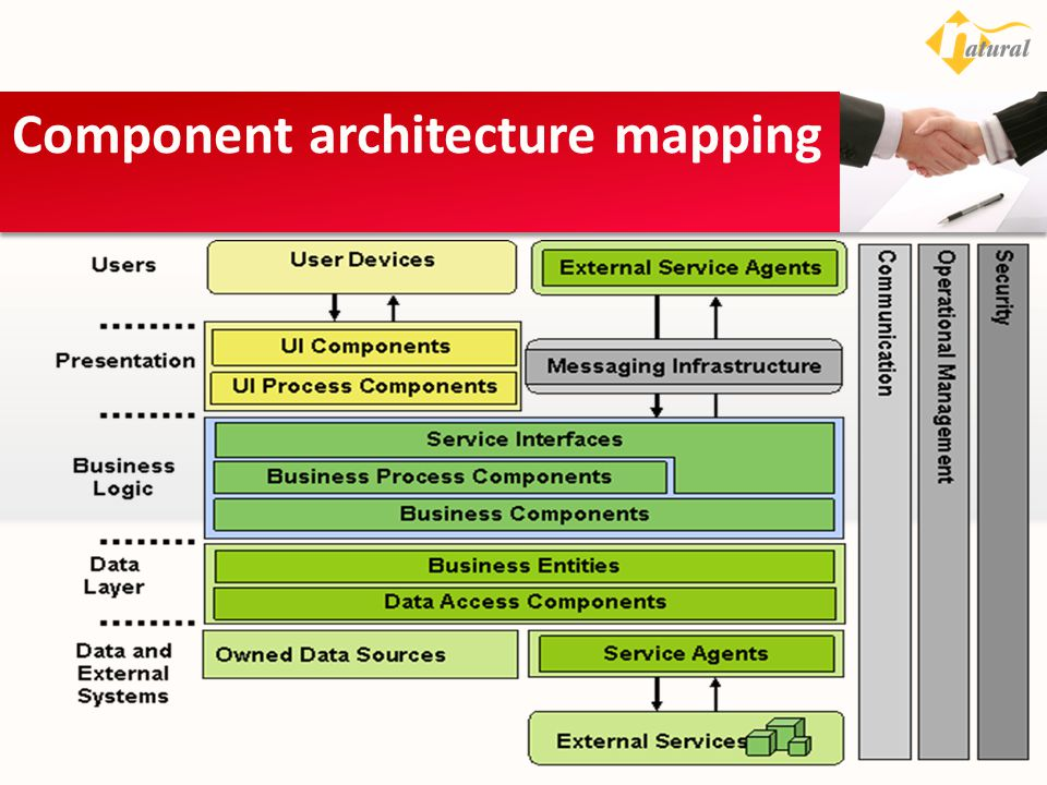 Component architecture mapping