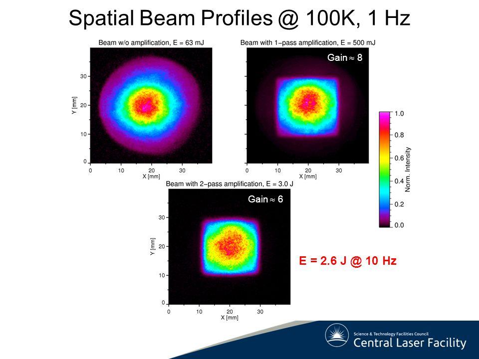 Spatial Beam Profiles @ 100K, 1 Hz
