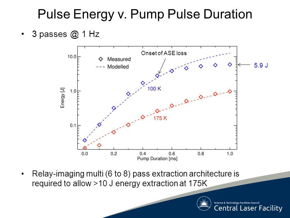 Pulse Energy v. Pump Pulse Duration