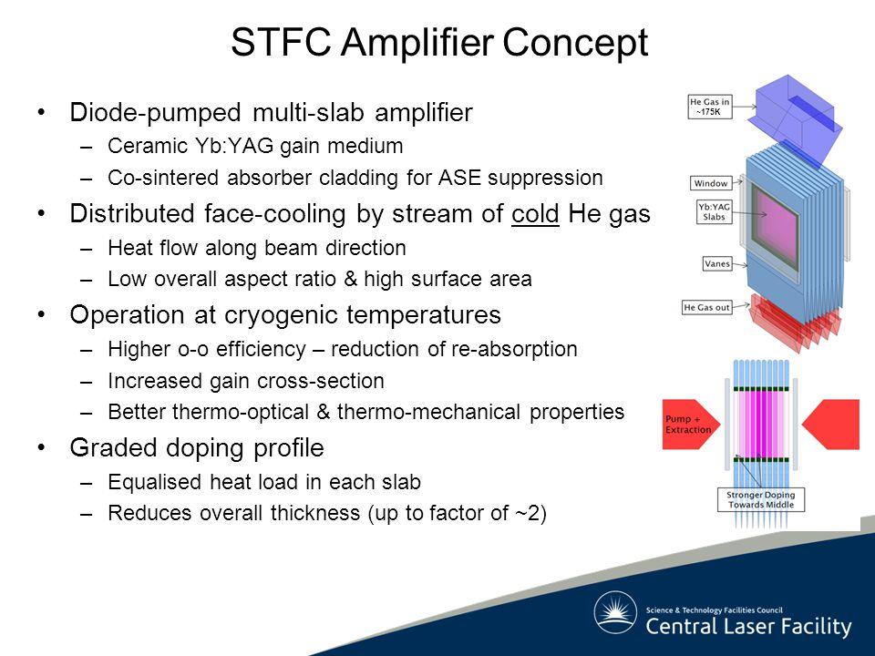 STFC Amplifier Concept