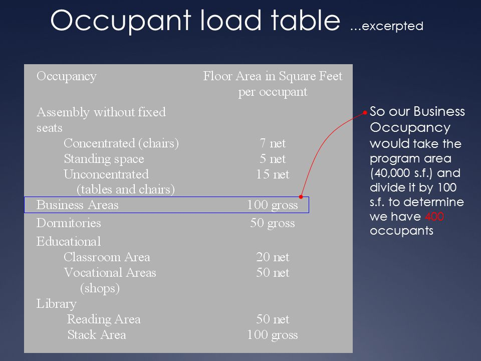 Occupant load table …excerpted