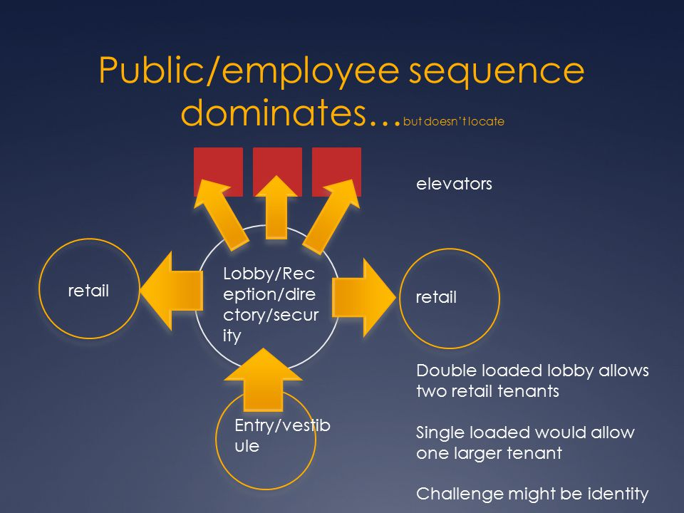 Public/employee sequence dominates…but doesn't locate