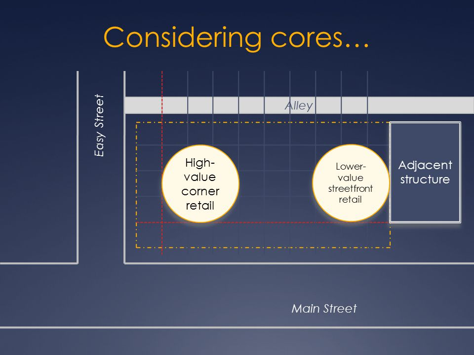 Considering cores… Alley Easy Street Adjacent structure