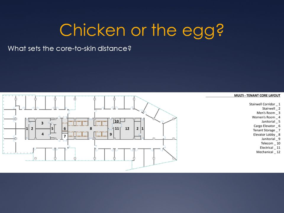 Chicken or the egg What sets the core-to-skin distance
