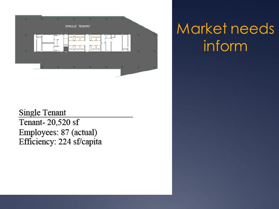Market needs inform