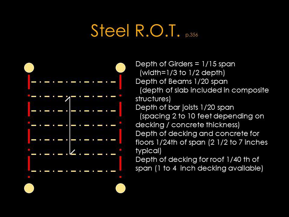 Steel R.O.T. p.356 Depth of Girders = 1/15 span