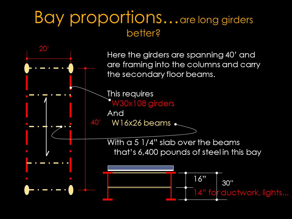 Bay proportions…are long girders better