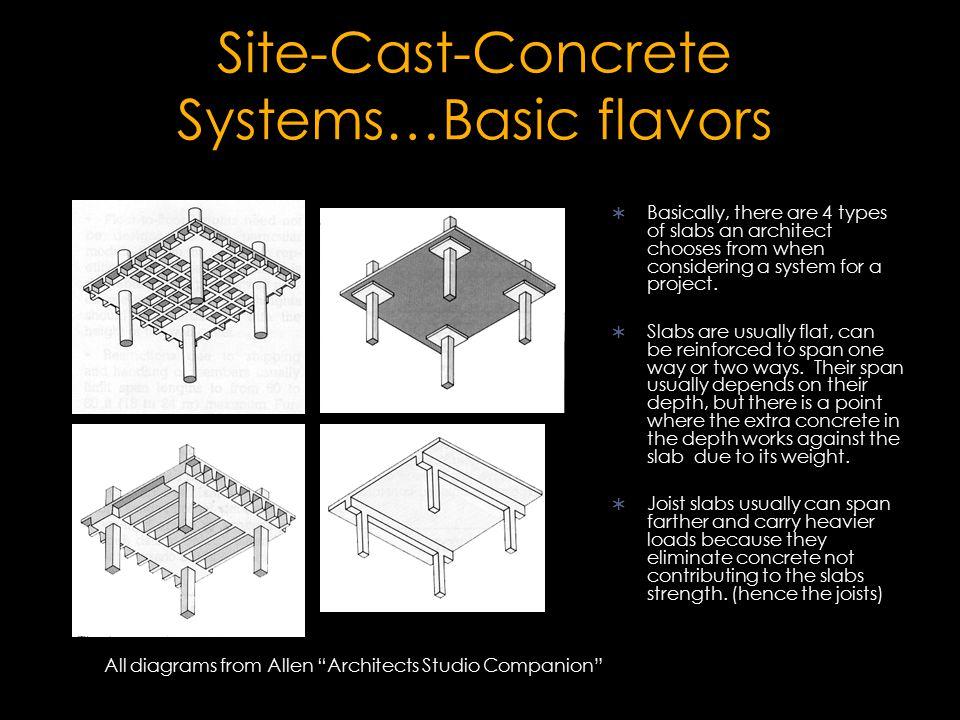Site-Cast-Concrete Systems…Basic flavors
