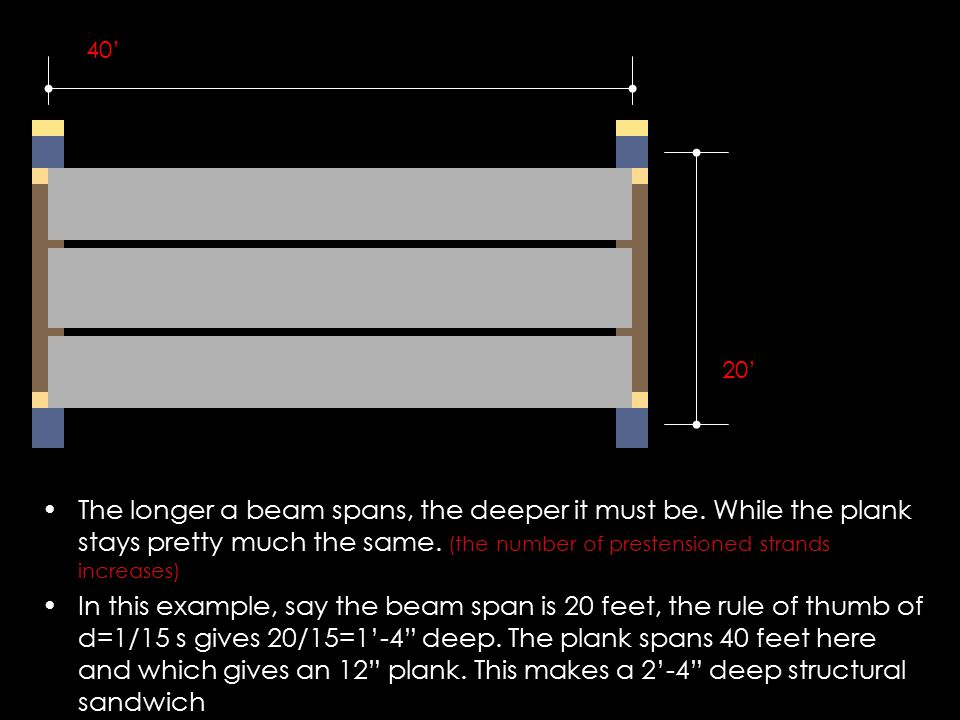 40' 20' The longer a beam spans, the deeper it must be. While the plank stays pretty much the same. (the number of prestensioned strands increases)