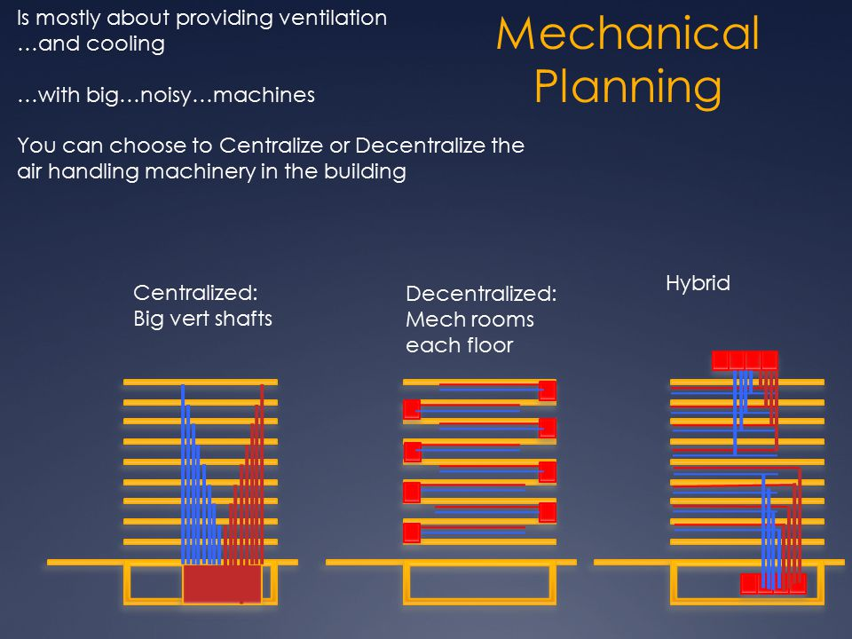 Mechanical Planning Is mostly about providing ventilation …and cooling