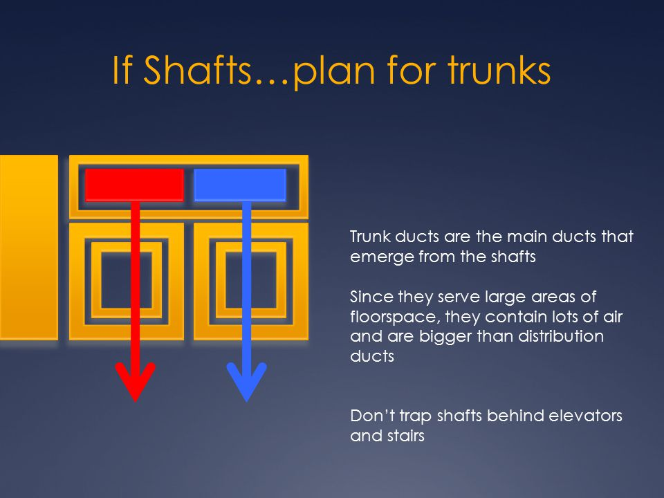 If Shafts…plan for trunks