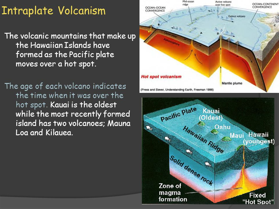 Intraplate Volcanism The volcanic mountains that make up the Hawaiian Islands have formed as the Pacific plate moves over a hot spot.