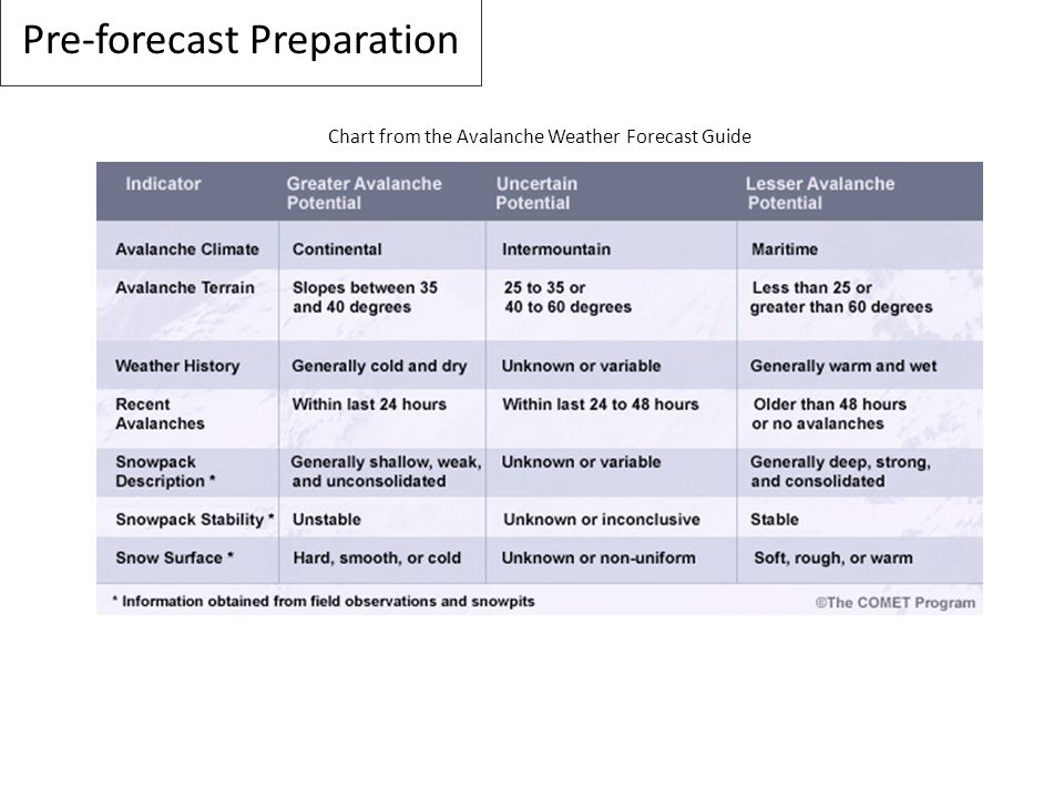 Pre-forecast Preparation