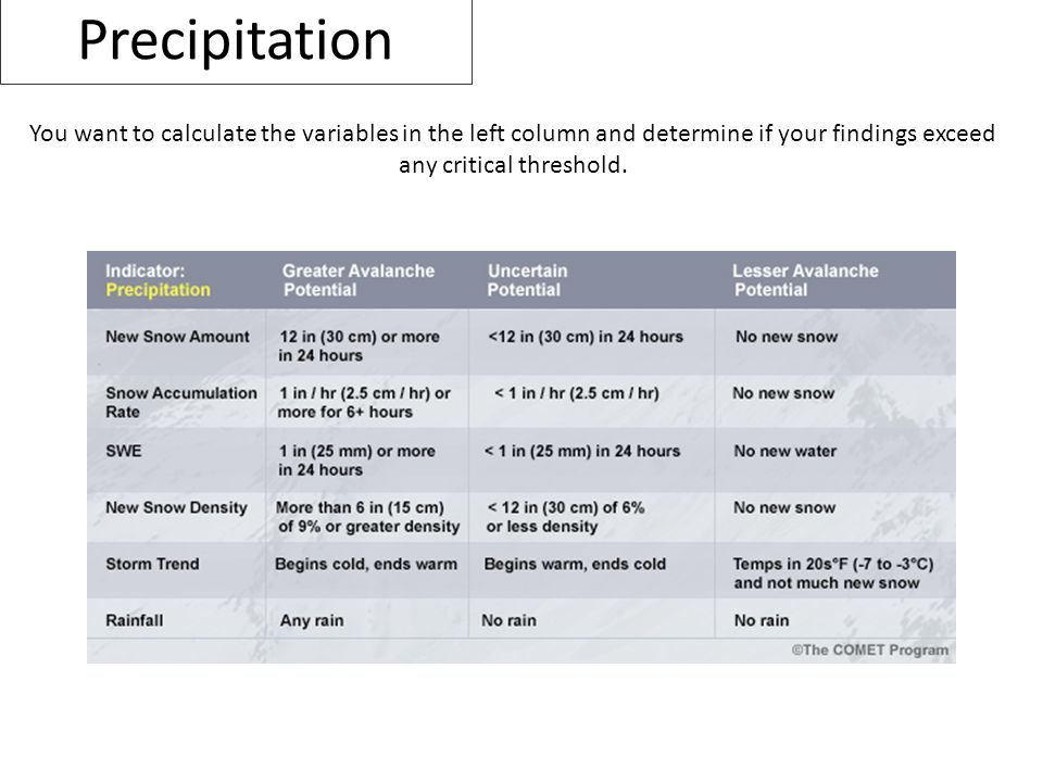 Precipitation You want to calculate the variables in the left column and determine if your findings exceed any critical threshold.