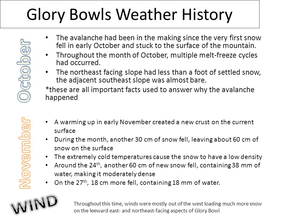 Glory Bowls Weather History