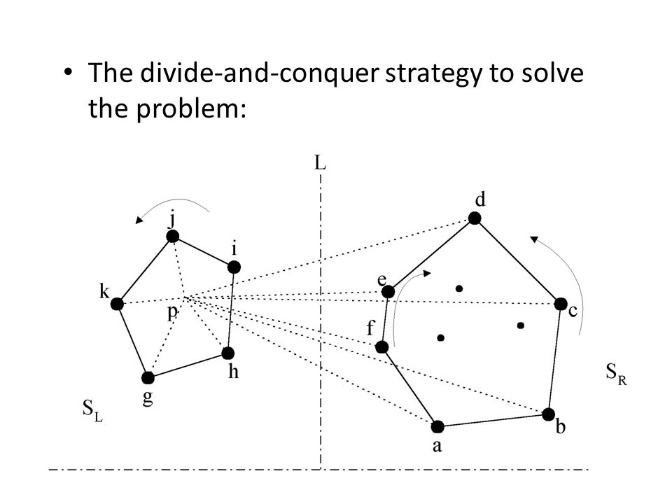 The divide-and-conquer strategy to solve the problem: