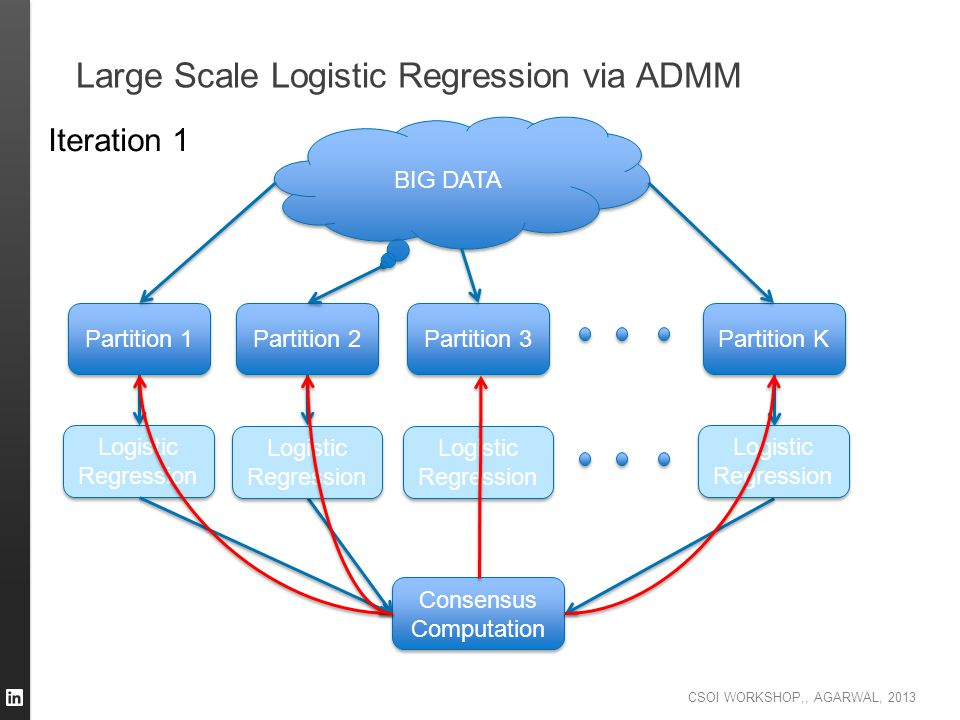 Large Scale Logistic Regression via ADMM