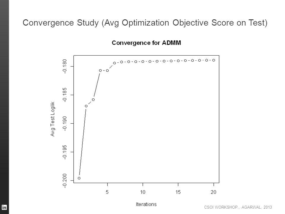 Convergence Study (Avg Optimization Objective Score on Test)
