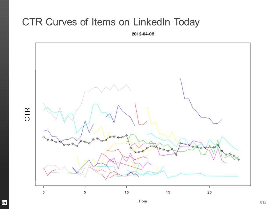 CTR Curves of Items on LinkedIn Today