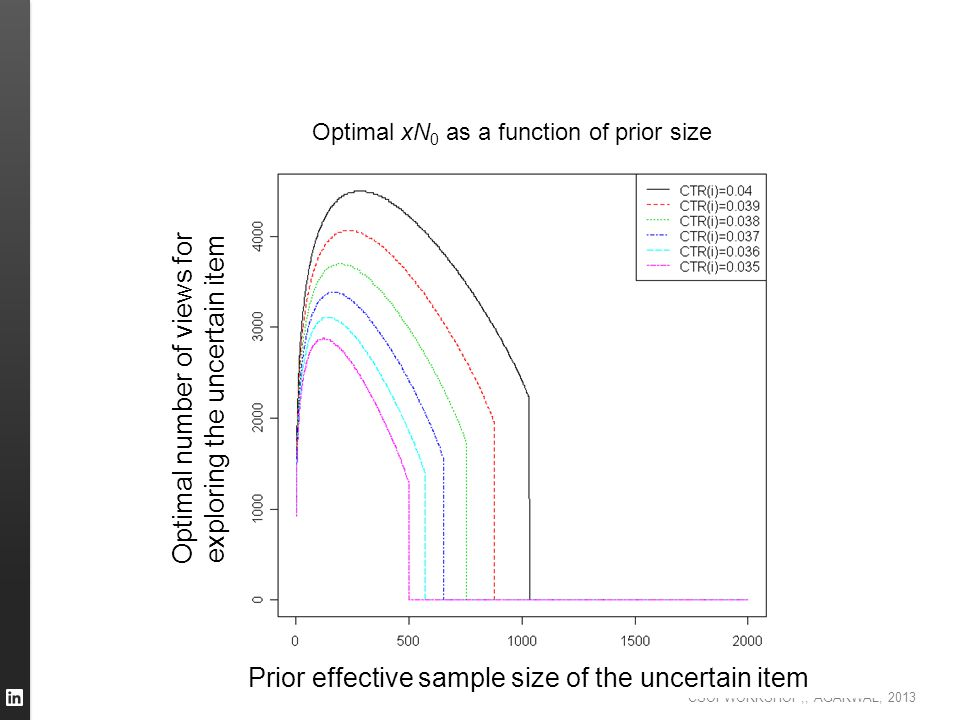 Optimal number of views for exploring the uncertain item