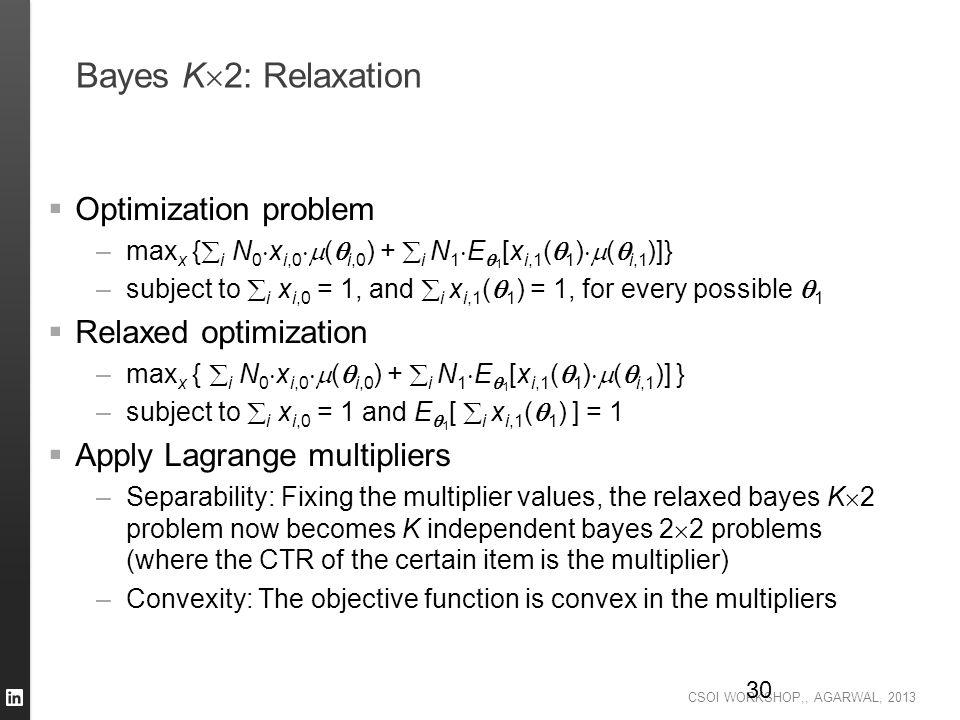Bayes K2: Relaxation Optimization problem Relaxed optimization