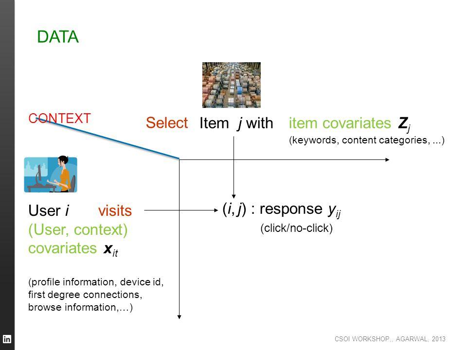 DATA Select Item j with item covariates Zj User i