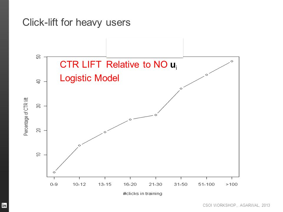 Click-lift for heavy users