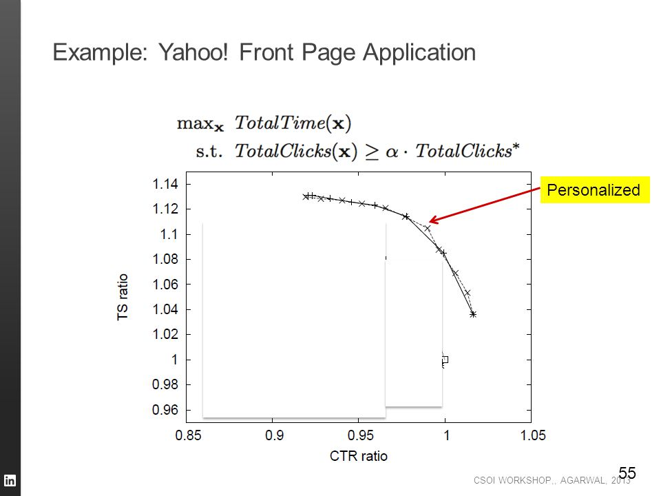 Example: Yahoo! Front Page Application