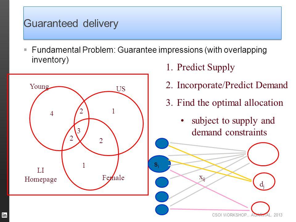 Guaranteed delivery Predict Supply Incorporate/Predict Demand
