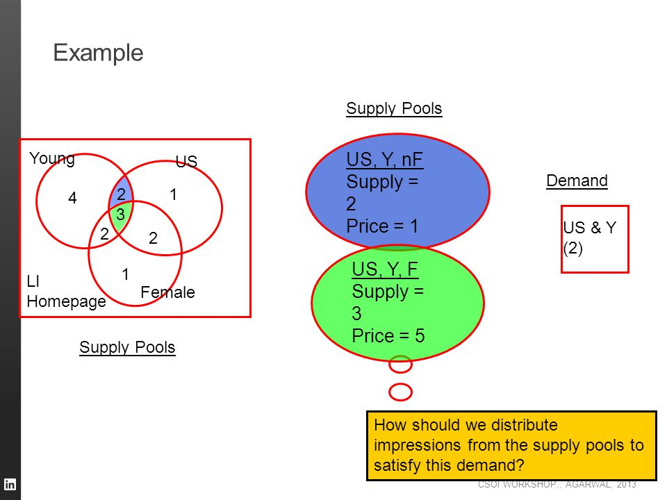 Example US, Y, nF Supply = 2 Price = 1 US, Y, F Supply = 3 Price = 5
