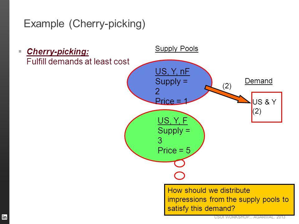 Example (Cherry-picking)