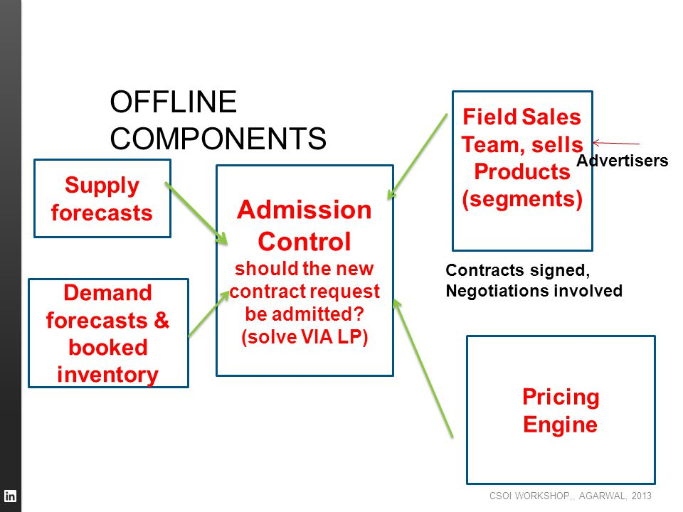OFFLINE COMPONENTS Admission Control Field Sales Team, sells Products