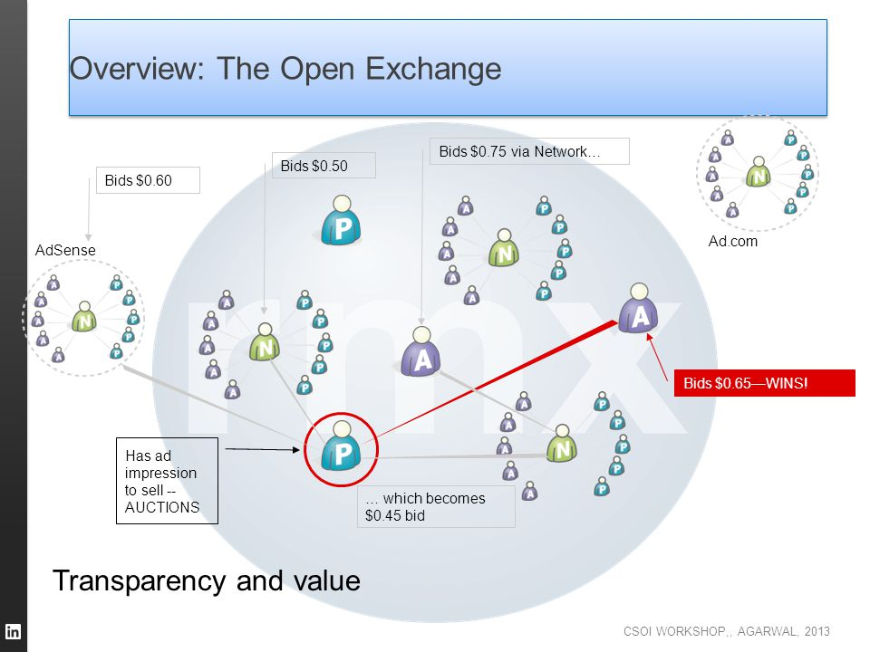 Overview: The Open Exchange