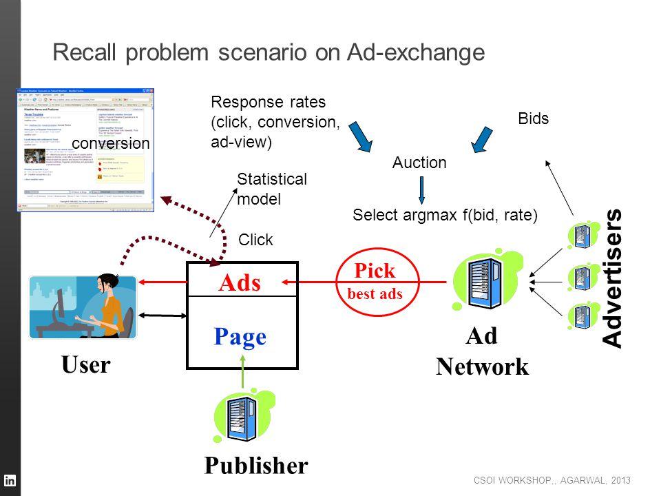 Recall problem scenario on Ad-exchange
