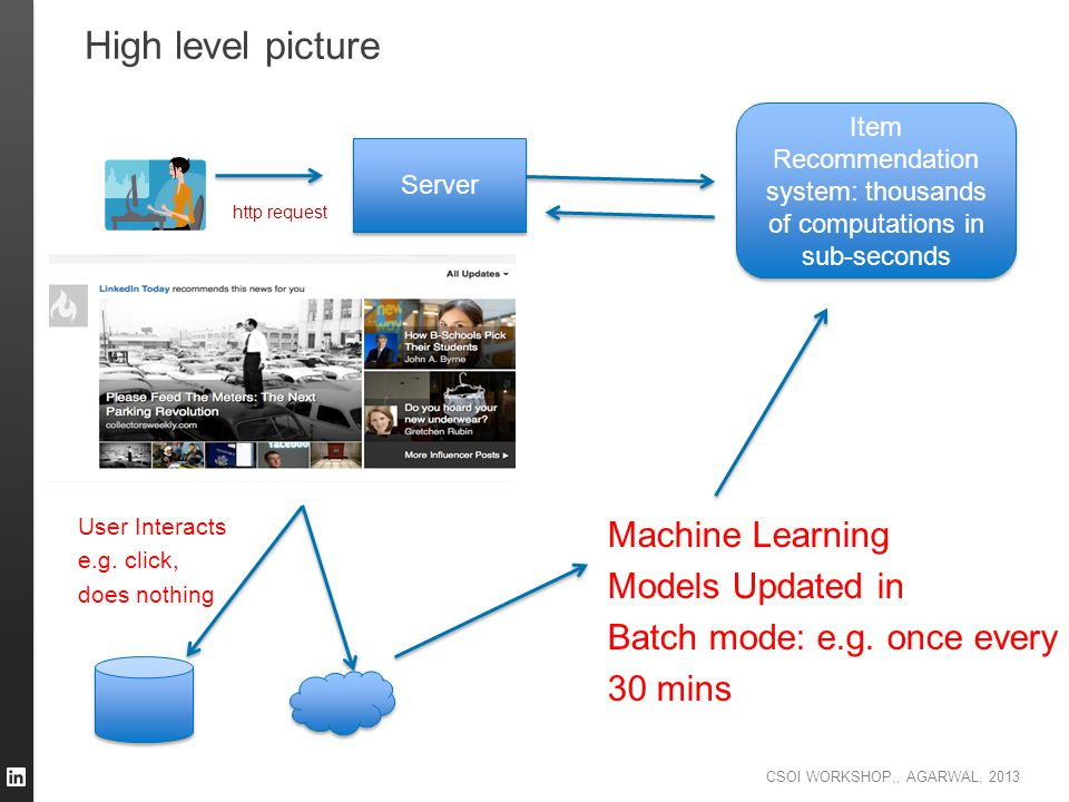 High level picture Machine Learning Models Updated in