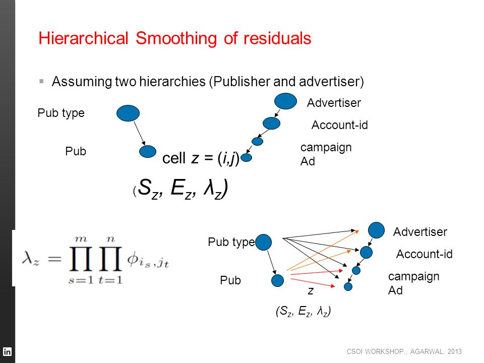 Hierarchical Smoothing of residuals